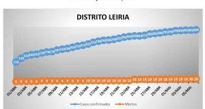 COVID-19 – Ponto da Situação do Distrito de Leiria – Informação do CDOS – Leiria. Informação válida em: 07-05-2020 00:15
