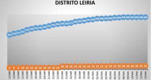 COVID-19 – Distrito sem novos casos há seis dias – Ponto da Situação do Distrito de Leiria – Informação do CDOS – Leiria. Informação válida em: 14-05-2020 00:05