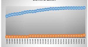 Dois novos casos em Alcobaça – COVID-19 – Ponto da Situação do Distrito de Leiria – Informação do CDOS – Leiria. Informação válida em: 16-05-2020 00:05