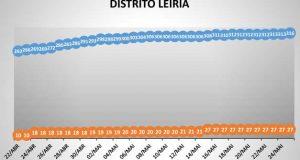 COVID-19 – Ponto da Situação do Distrito de Leiria – Informação do CDOS – Leiria. Informação válida em: 26-05-2020 00.05