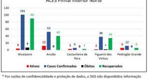 COVID-19 no Distrito de Leiria – Dados de 20-11-2020 – Informação CDOS – Leiria